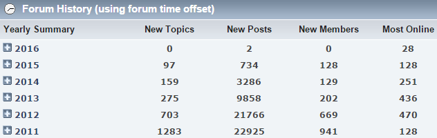 oh_forum_stats